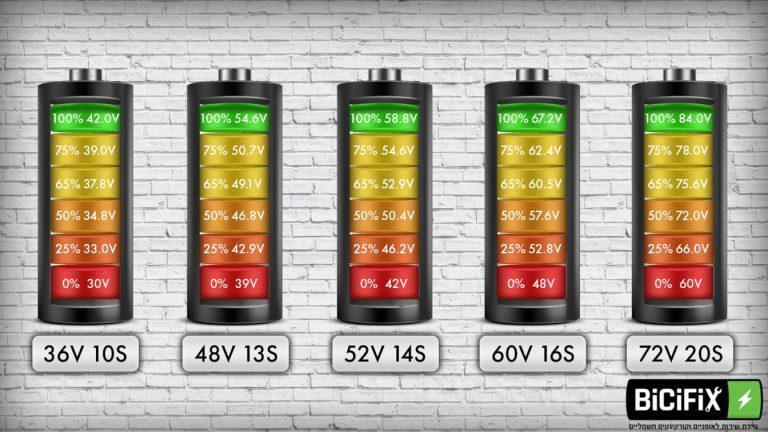 טבלת אחוזי טעינה של סוללה לאופניים חשמליים